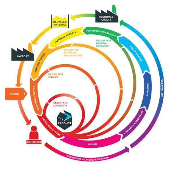 Define System Design Strategies