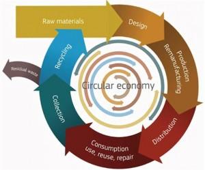 1383260_586-Circular-economy