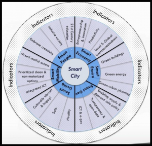 The Smart Cities Wheel (Boyd Cohen)